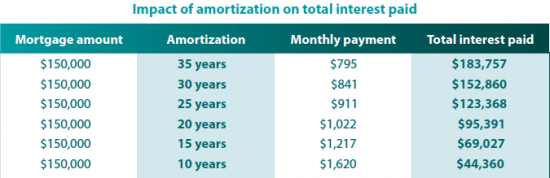 what does amortization period mean tridac mortgage
